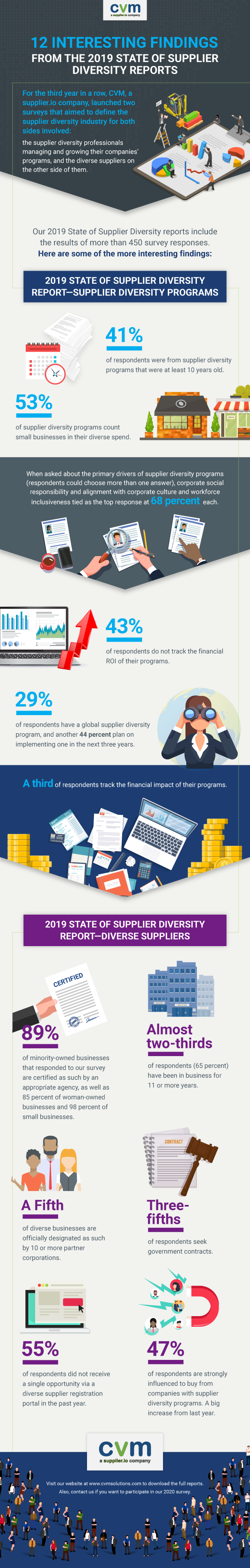 2019 State of Supplier Diversity Reports Infographic